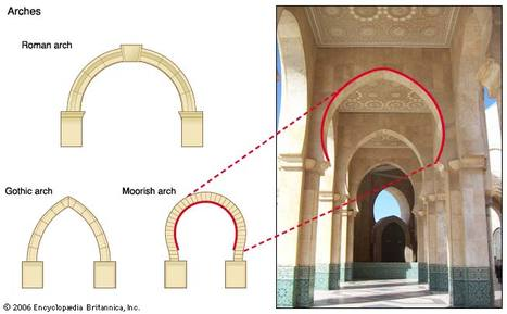 Technolgy Inventions Architecture Ancient Greek